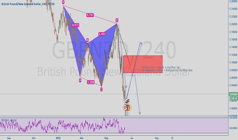 GBPNZD: AB=CD (Practice)