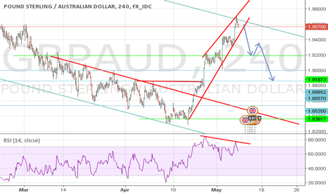 GBPAUD: GPBAUD in a divergence position,and a Down trendline