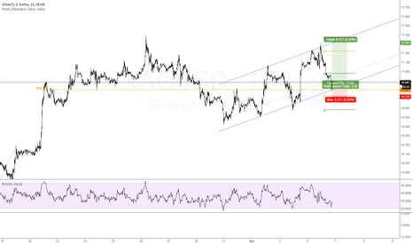 XAGUSD: (LOSS) LONG SILVER | KEY LEVEL SUPPORT | UPTRENDING CHANNEL
