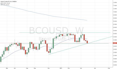 BCOUSD: BCOUSD - limit buy