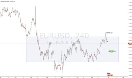 EURUSD: Flase high from big range