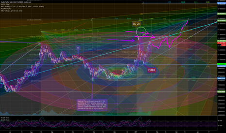 DASHUSDT: Thinking Out Loud on Dash with it's Next Move...