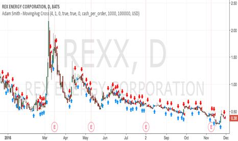 REXX: Adam Smith - Moving Average Cross Strategy