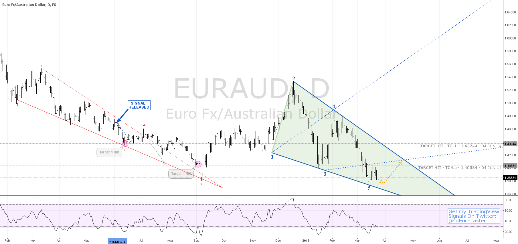 Several Geometries Point To Rally | $EUR $AUD #ECB #RBA