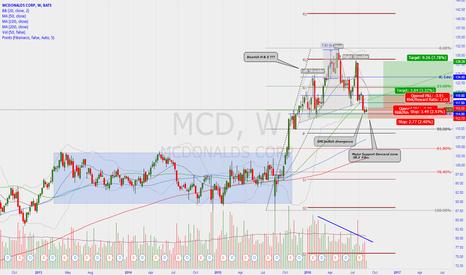 MCD: Sales volume as  Bullish divergence???