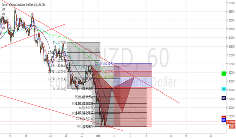 EURNZD: EUR/NZD by my analysis.