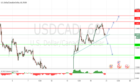USDCAD: short term sell of break out