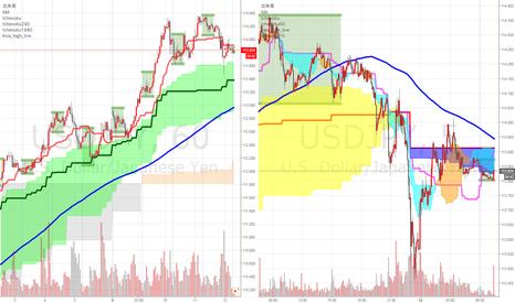 USDJPY: 円高ドル安