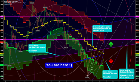 BTCUSD: This could be the end of Bitcoin's 2014 downtrend! Part II