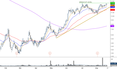 HCLP: Above all the MAs for a great break of 14.30