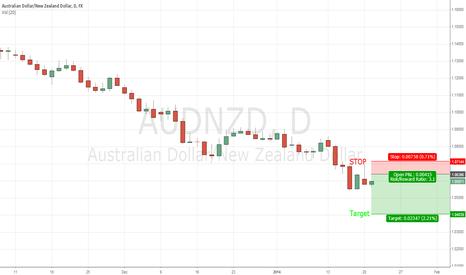AUDNZD: AUD/NZD DAILY CHART TRADE