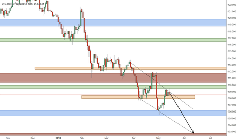USDJPY: USDJPY - 3rd Week Of May