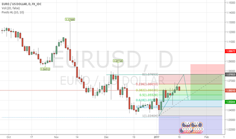 EURUSD: Euro Dollar Possible Opportunity to grab some pips