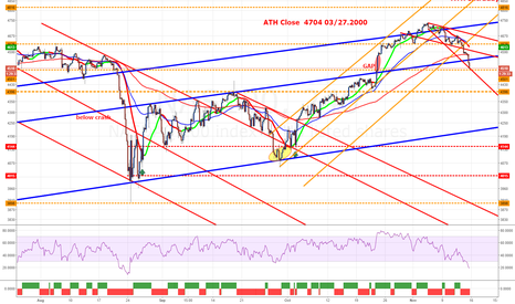 NAS100: NDX100 GAP closed oversold