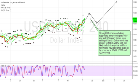 USDOLLAR: US Dollar Yearly Highs