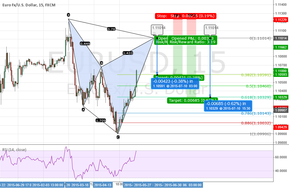 EURUSD: Quick Trade - 15M POTENTIAL Bearish Cypher
