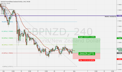GBPNZD: GBPNZD waiting for buy