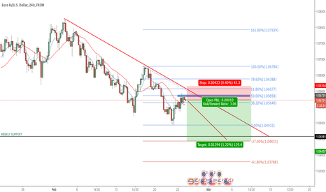 EURUSD: EURUSD TO THE DOWNSIDE