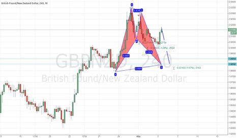 GBPNZD: GBPNZD Strong Confluence