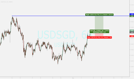 USDSGD: usdsgd....buy opportunity