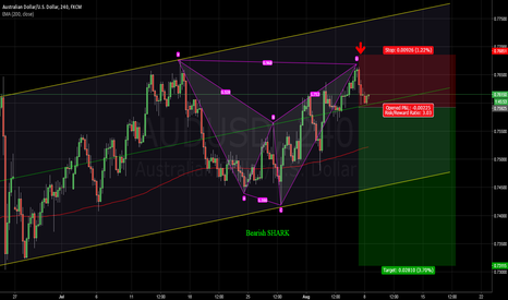 AUDUSD: Selling opportunity on AUDUSD