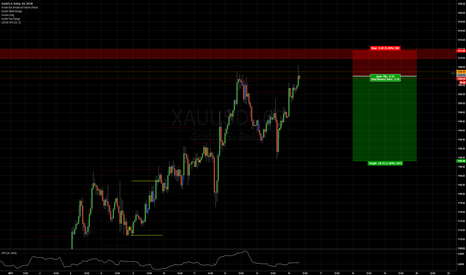 XAUUSD: Short gold at market