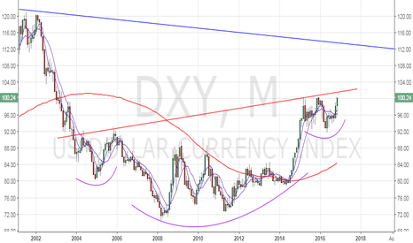 DXY: Dollar index – Large inverse head and shoulder