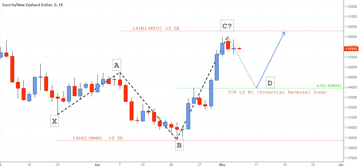 This is How the 5-0 Pattern Looks Like #forex