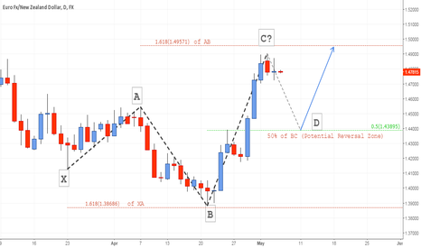 EURNZD: This is How the 5-0 Pattern Looks Like #forex