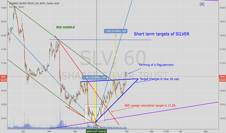 SLV: Silver is in wave three. Here are some shortterm targets...