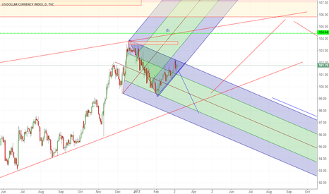DXY: can go either way..