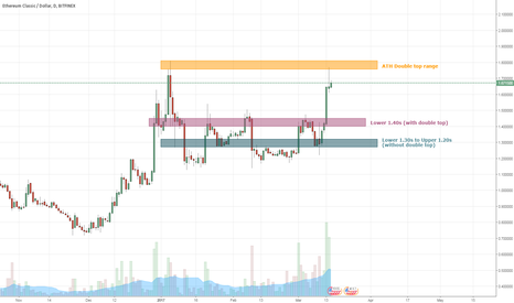 ETCUSD: A Short Opportunity for ETCUSD