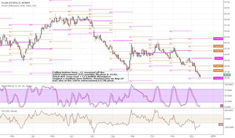 CL1!: $CL - Medium term bottom in oil