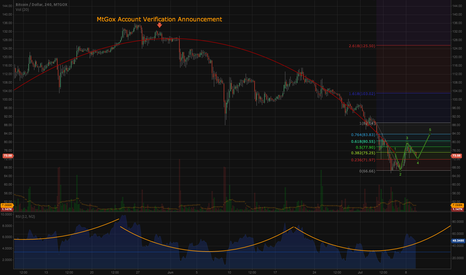 BTCUSD: Arc & Cups. Possible reversal around 72.