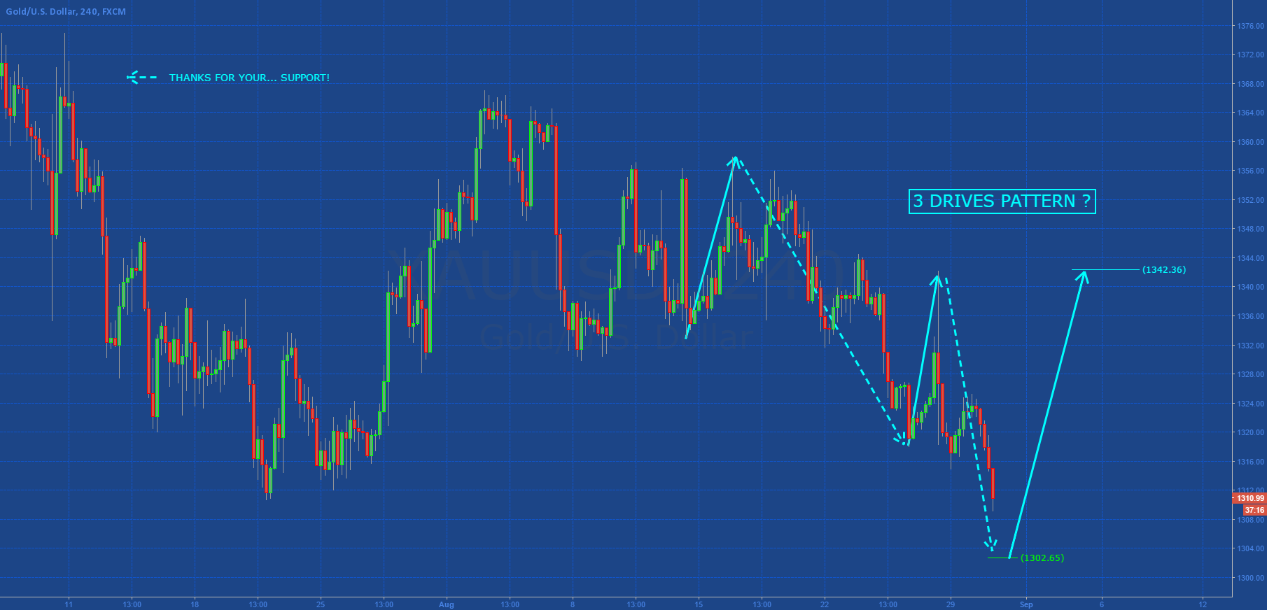 GOLD: 3D PATTERN IN FORMATION?