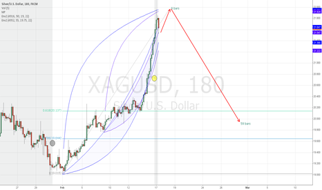 XAGUSD: XAGUSD 3H Short-term top?