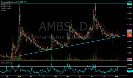 AMBS: $AMBS 3 Year Trend