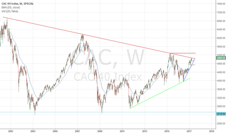 CAC: CAC 40 - Pivotal point