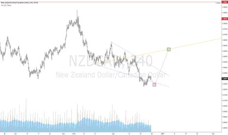 NZDCAD: $NZDCAD | Bullish Wolfe Wave | 1-4 Target LIne