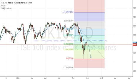 UK100: Short to next support