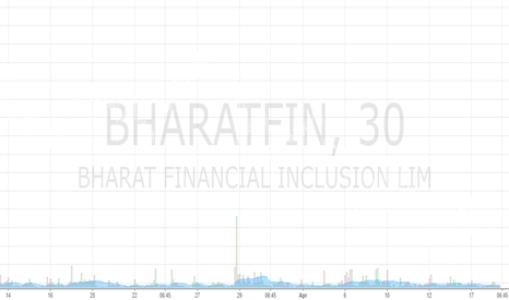 BHARATFIN: Indian Stocks Daily Analysis: CANBK