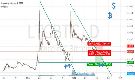 LTCBTC: Shorting LTC/BTC as it suffers while BTC/LTC Bubble takes off.
