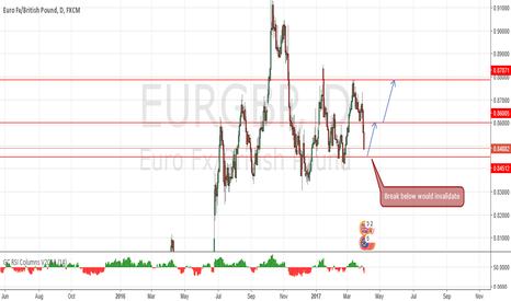 EURGBP: Rebound ?