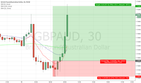 GBPAUD: GBPAUD Over 3:1 Profit/Risk