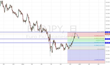 EURJPY: ユーロ円 一旦の上昇目処は達成か