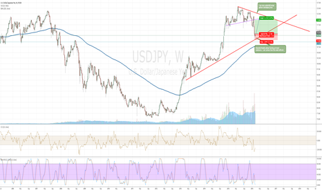 USDJPY: USDJPY potential LONG forming on the Weekly Chart