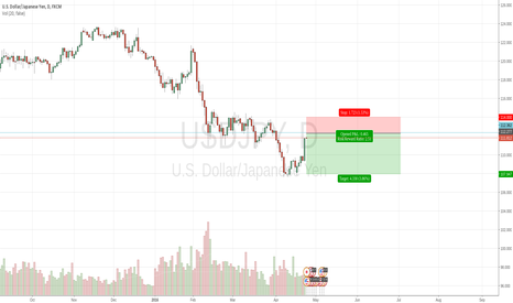 USDJPY: Previous support should become resistance
