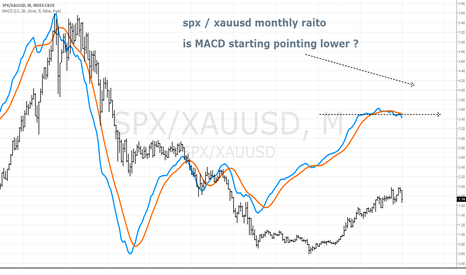 SPX/XAUUSD: spx / xauusd monthly.... mmmm  is macd pointing lower ?