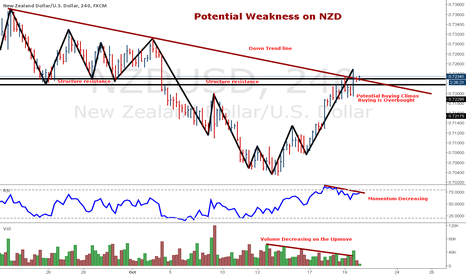 NZDUSD: Potential Weakness on NZD/USD