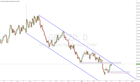 GBPNZD: Looking for a break of S -> R